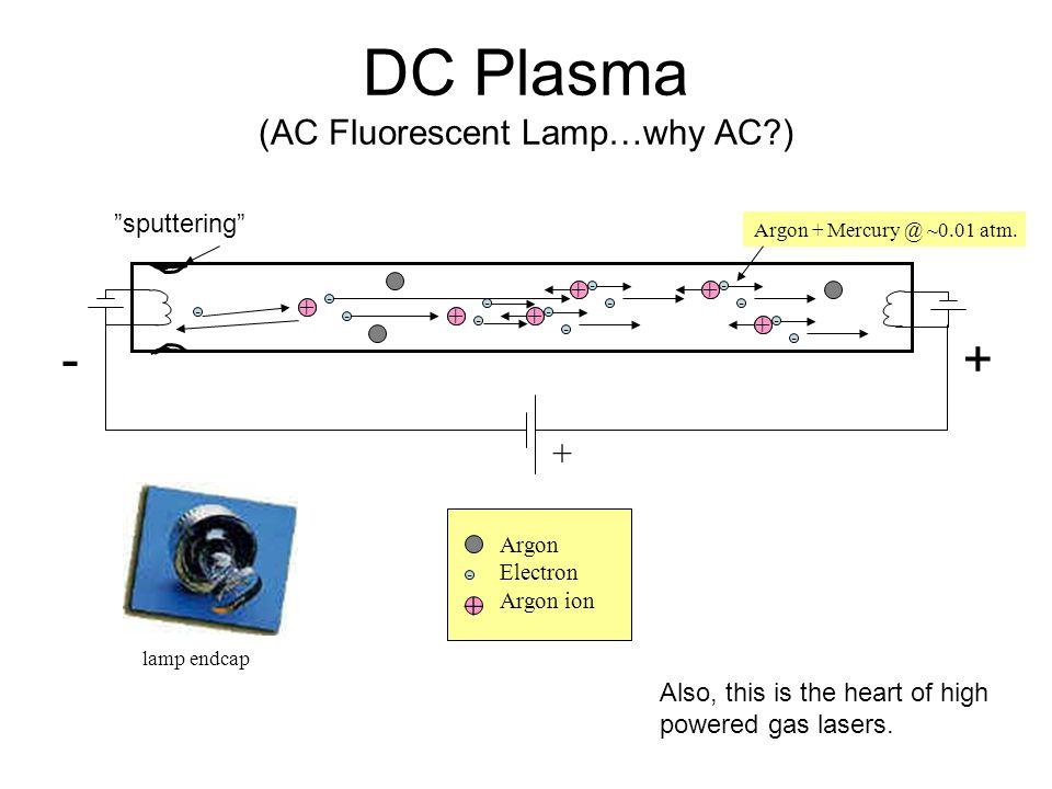DC Plasma (AC Fluorescent Lamp…why AC?) + - + - - - + Argon Electron Argon ion Argon + Mercury @ ~0.01 atm. lamp endcap - - + - - + - - + - - + - - +