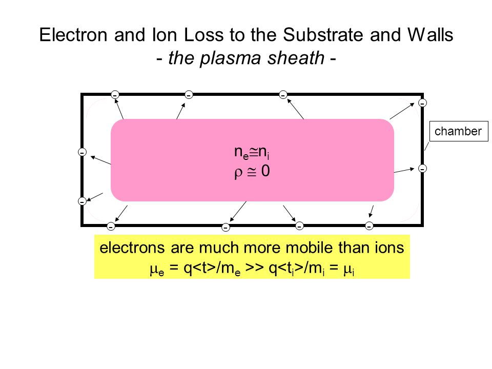 n e n i 0 Electron and Ion Loss to the Substrate and Walls - the plasma sheath - electrons are much more mobile than ions e = q /m e >> q /m i = i n e