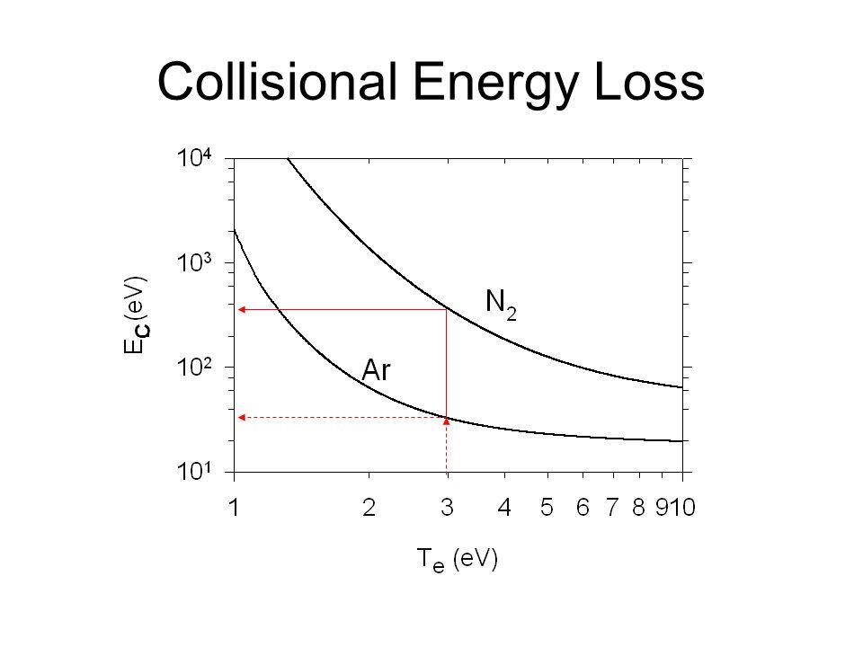 C Collisional Energy Loss
