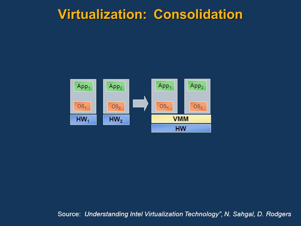 Virtualization: Consolidation HW 1 HW 2 App 2 App 1 OS 1 OS 2 VMM HW App 2 App 1 OS 1 OS 2 Source: Understanding Intel Virtualization Technology, N. S