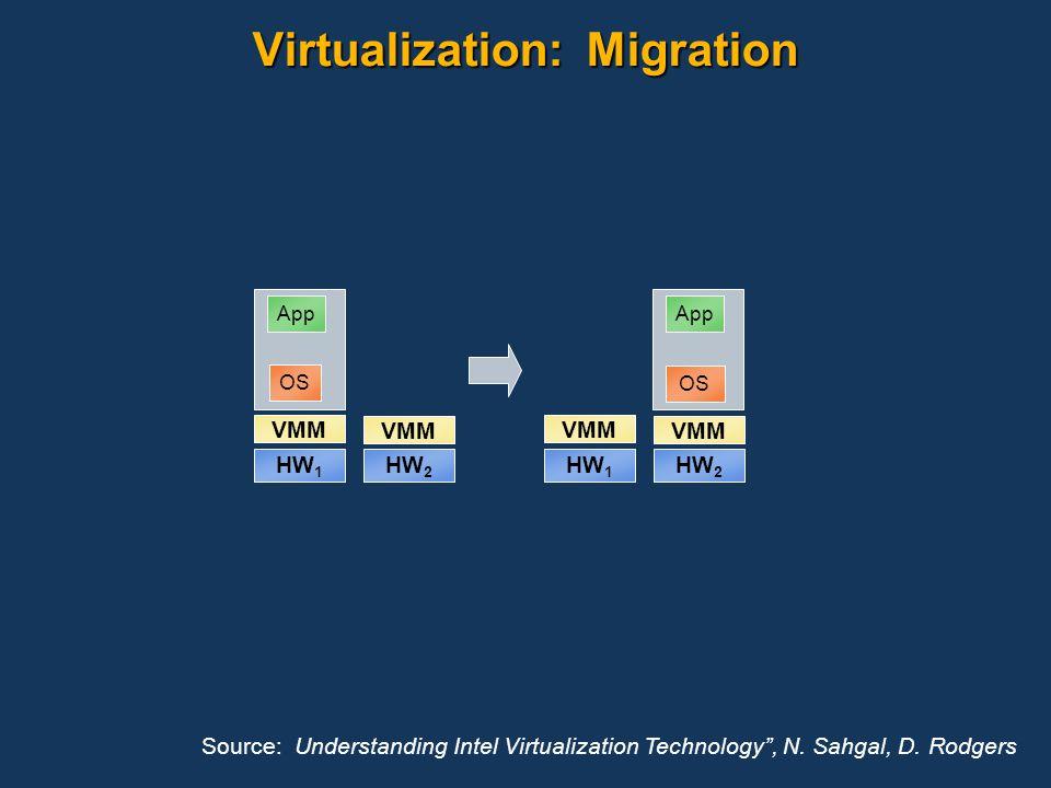 Virtualization: Migration VMM HW 1 App HW 2 VMM OS VMM HW 1 App HW 2 VMM OS Source: Understanding Intel Virtualization Technology, N. Sahgal, D. Rodge