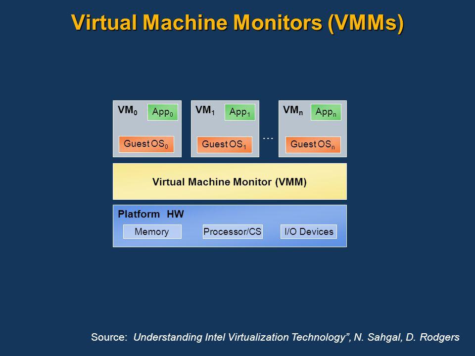 Virtual Machine Monitors (VMMs)... Virtual Machine Monitor (VMM) VM n VM 0 VM 1 Platform HW I/O DevicesProcessor/CSMemory App n App 0 Guest OS 0 App 1