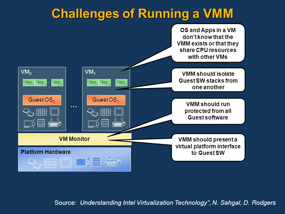 Platform Hardware VM 1 VM Monitor VM 0 Guest OS 0 App... Guest OS 1 App... OS and Apps in a VM don't know that the VMM exists or that they share CPU r