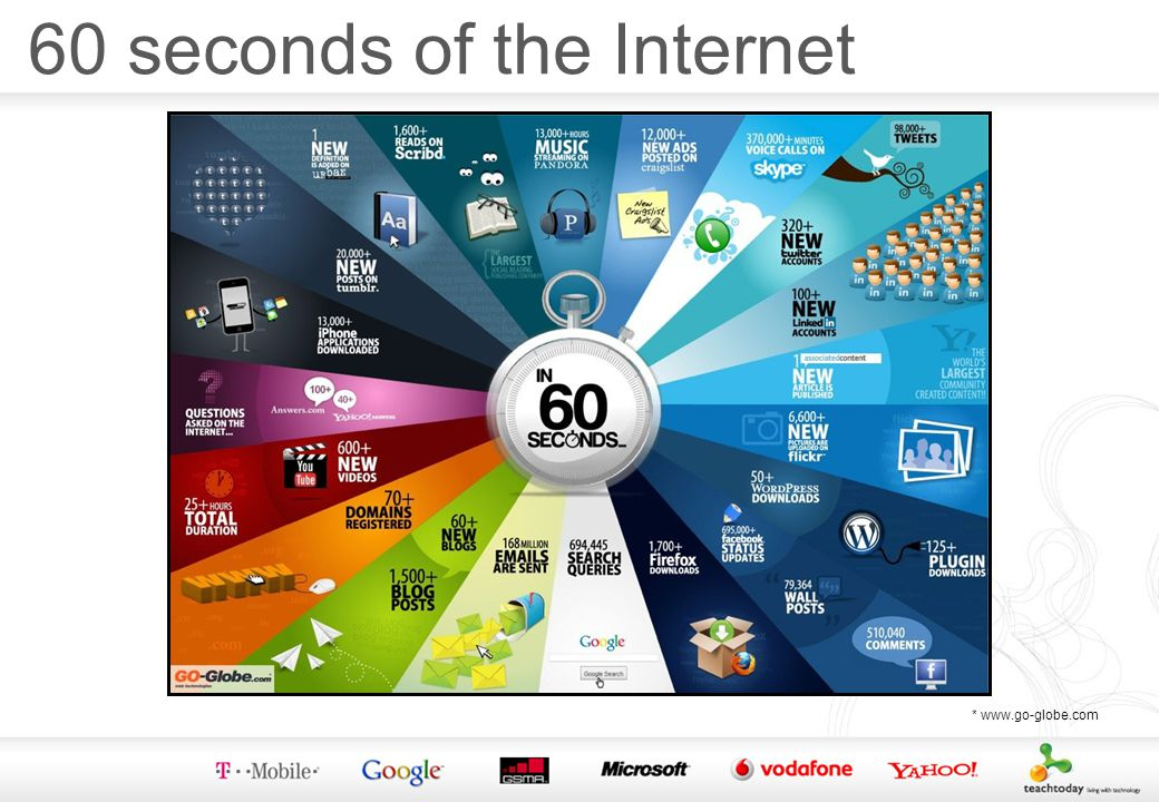 60 seconds of the Internet * www.go-globe.com