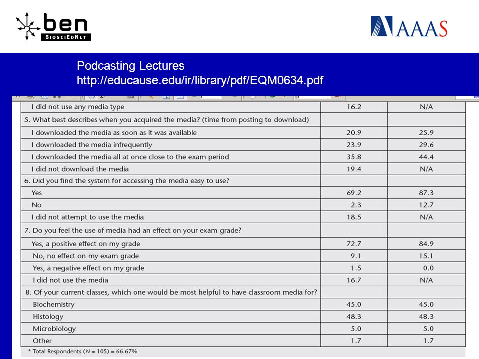Podcasting Lectures http://educause.edu/ir/library/pdf/EQM0634.pdf