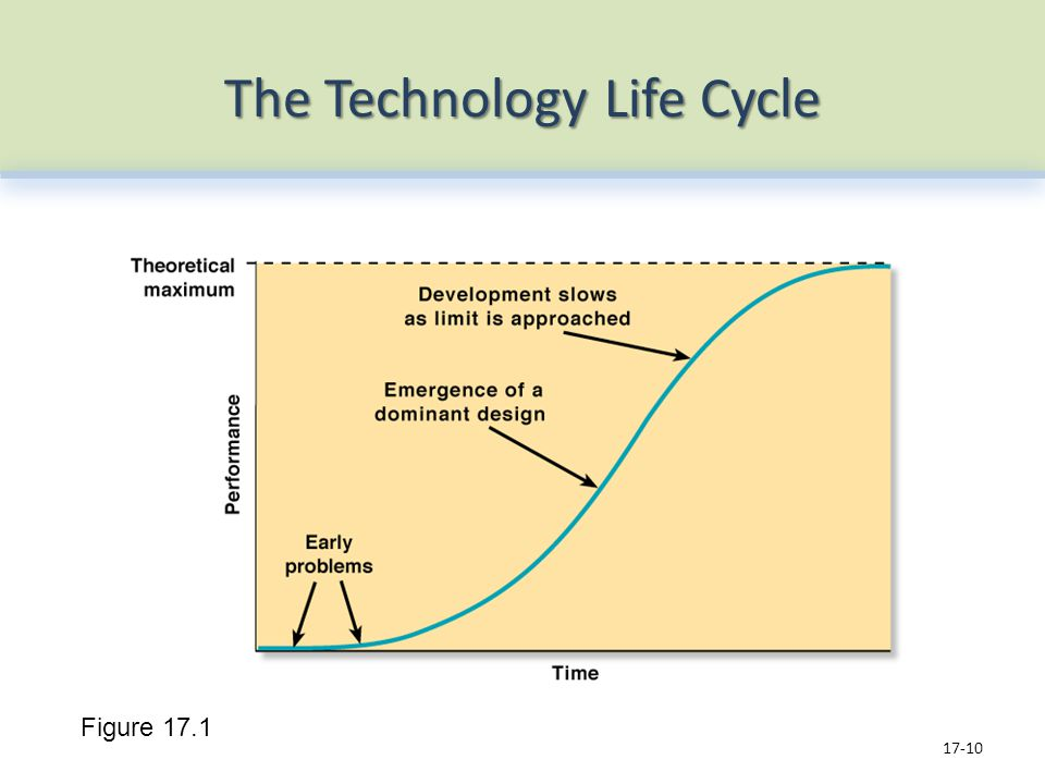 The Technology Life Cycle 17-10 Figure 17.1