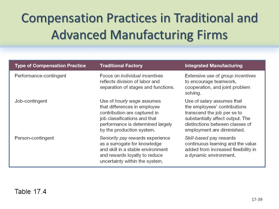 Compensation Practices in Traditional and Advanced Manufacturing Firms 17-39 Table 17.4