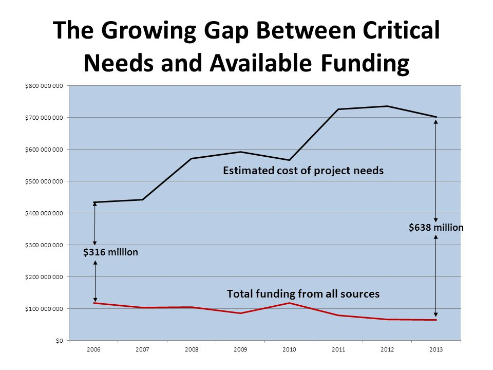 The Growing Gap Between Critical Needs and Available Funding