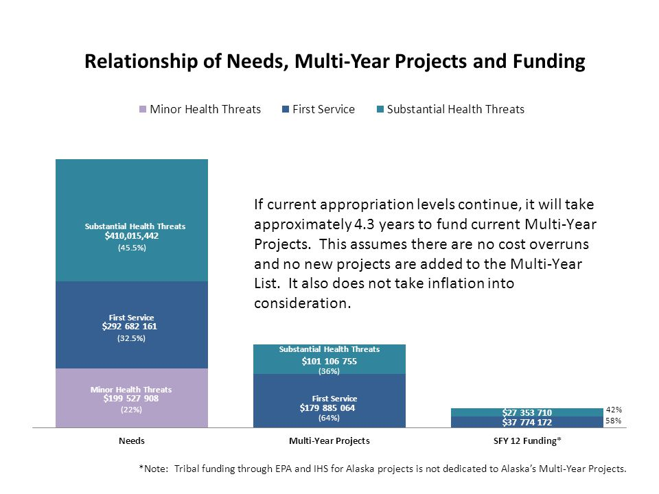 Relationship of Needs, Multi-Year Projects and Funding *Note: Tribal funding through EPA and IHS for Alaska projects is not dedicated to Alaskas Multi-Year Projects.