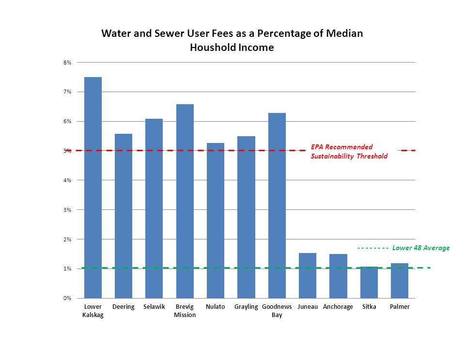 EPA Recommended Sustainability Threshold - - - - - - - - Lower 48 Average