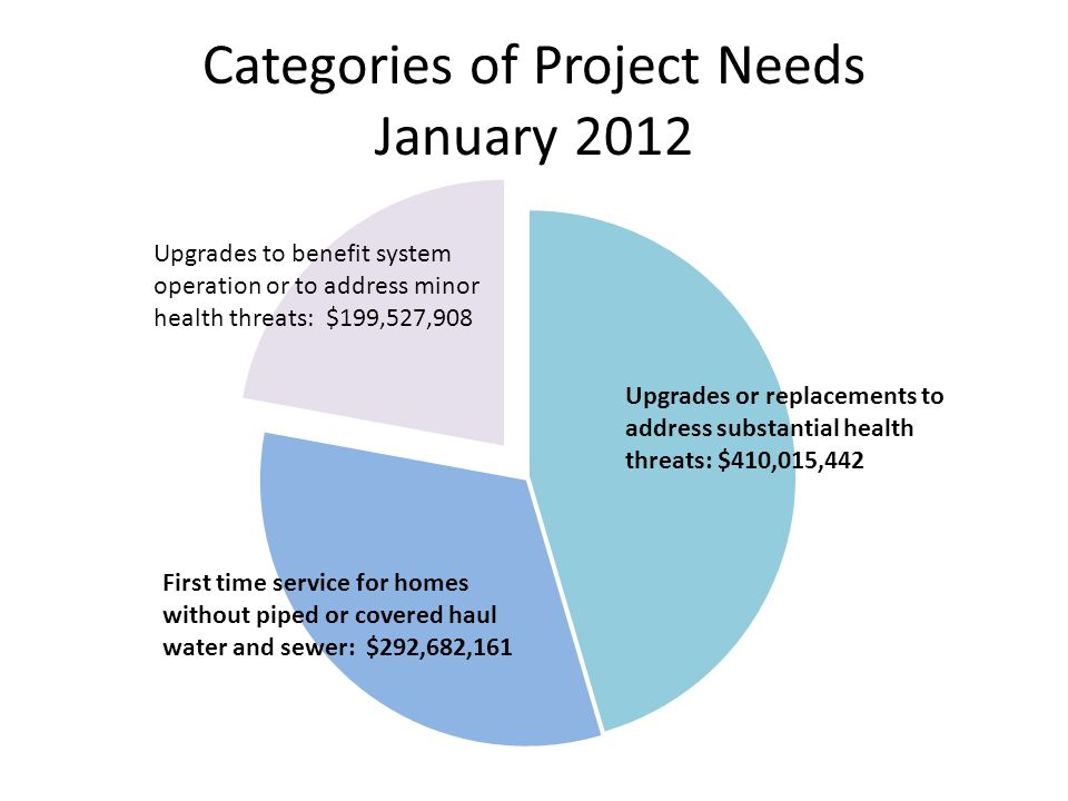 Categories of Project Needs January 2012 Upgrades or replacements to address substantial health threats: $410,015,442