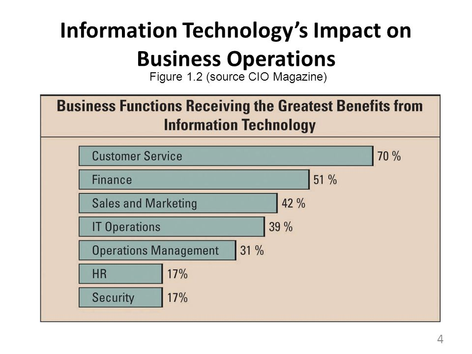Information Technologys Impact on Business Operations Figure 1.2 (source CIO Magazine) 4