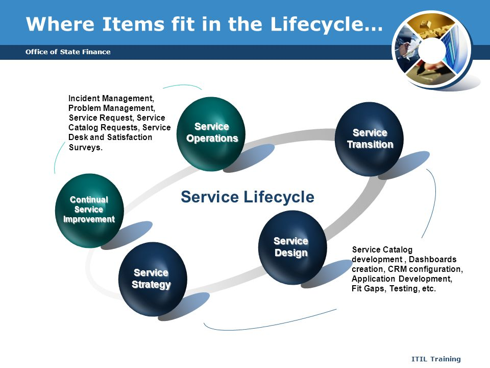 Office of State Finance ITIL Training Where Items fit in the Lifecycle… Service Lifecycle Continual Service Improvement Service Operations Service Tra