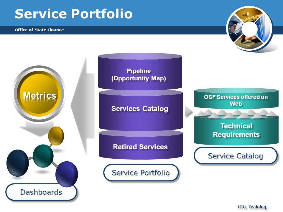 DashboardsDashboards Office of State Finance ITIL Training Service Portfolio Retired Services Services Catalog Technical Requirements Service Catalog
