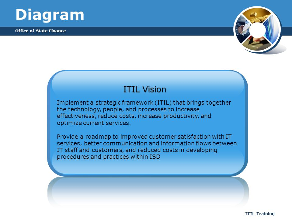 Office of State Finance ITIL Training Diagram Implement a strategic framework (ITIL) that brings together the technology, people, and processes to inc