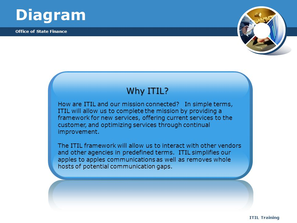 Office of State Finance ITIL Training Diagram How are ITIL and our mission connected? In simple terms, ITIL will allow us to complete the mission by p