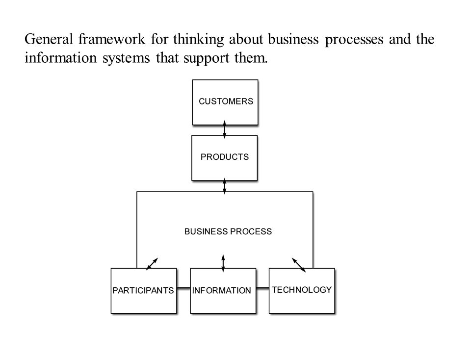 General framework for thinking about business processes and the information systems that support them.