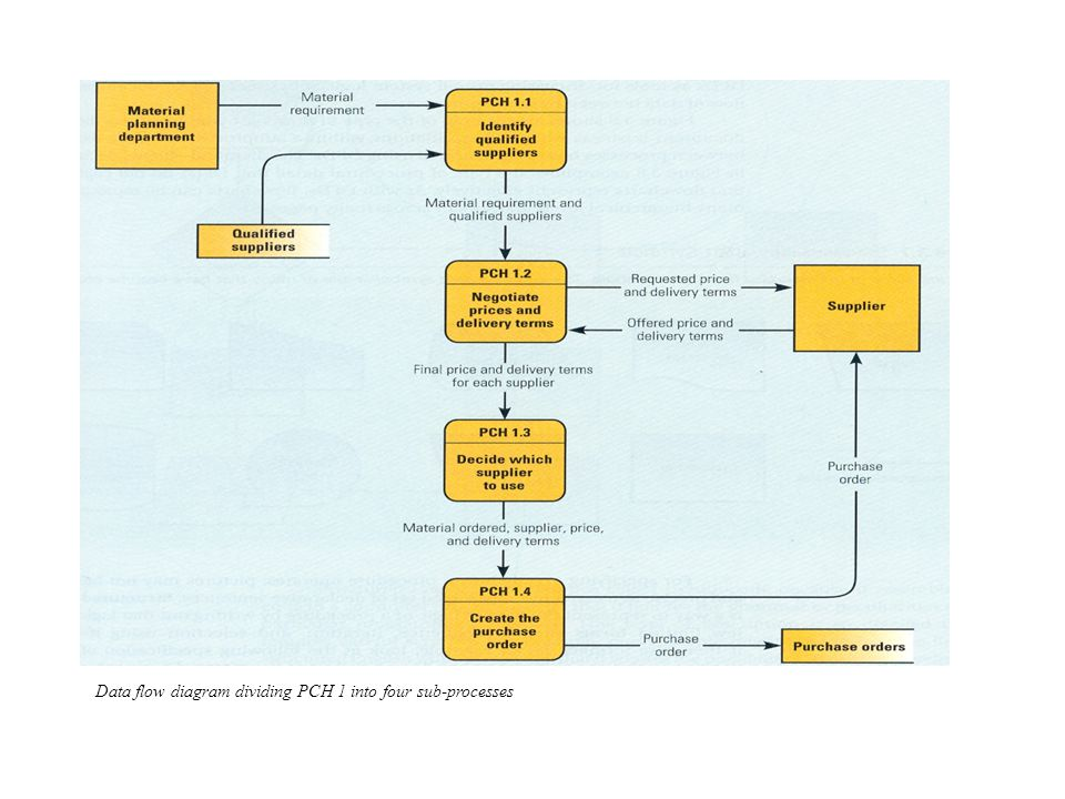 Data flow diagram dividing PCH 1 into four sub-processes