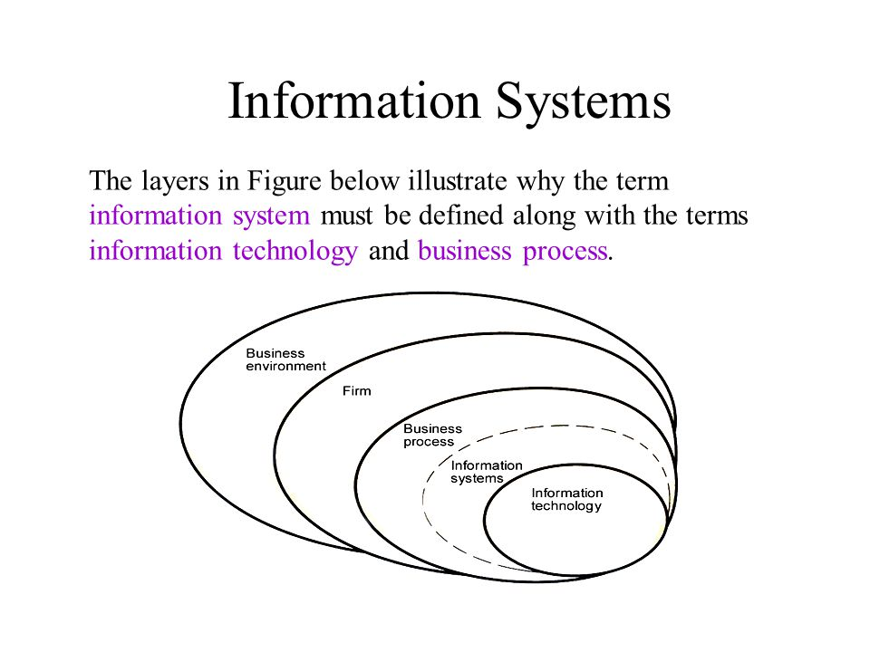The layers in Figure below illustrate why the term information system must be defined along with the terms information technology and business process