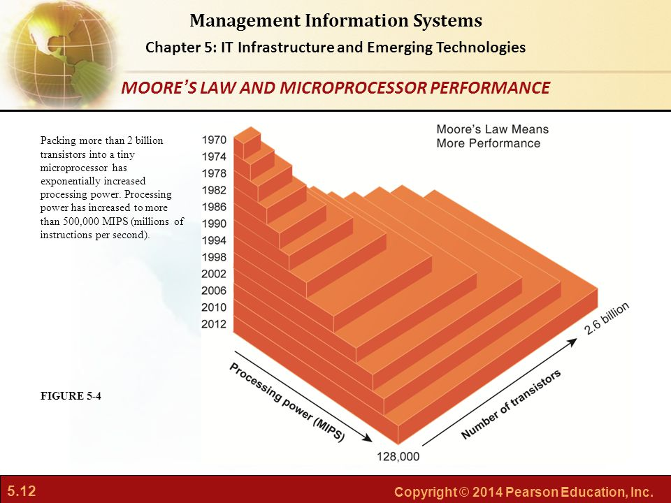 5.12 Copyright © 2014 Pearson Education, Inc. Management Information Systems Chapter 5: IT Infrastructure and Emerging Technologies Packing more than