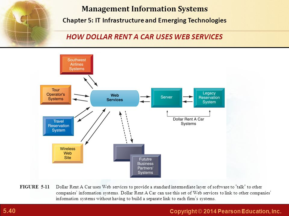 5.40 Copyright © 2014 Pearson Education, Inc. Management Information Systems Chapter 5: IT Infrastructure and Emerging Technologies Dollar Rent A Car