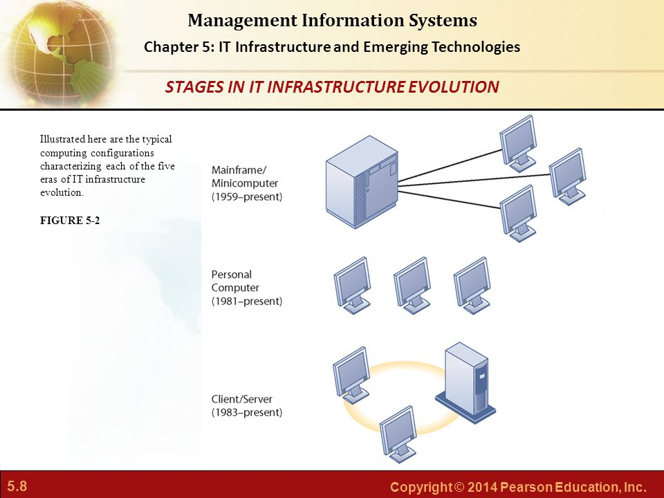 5.8 Copyright © 2014 Pearson Education, Inc. Management Information Systems Chapter 5: IT Infrastructure and Emerging Technologies Illustrated here ar