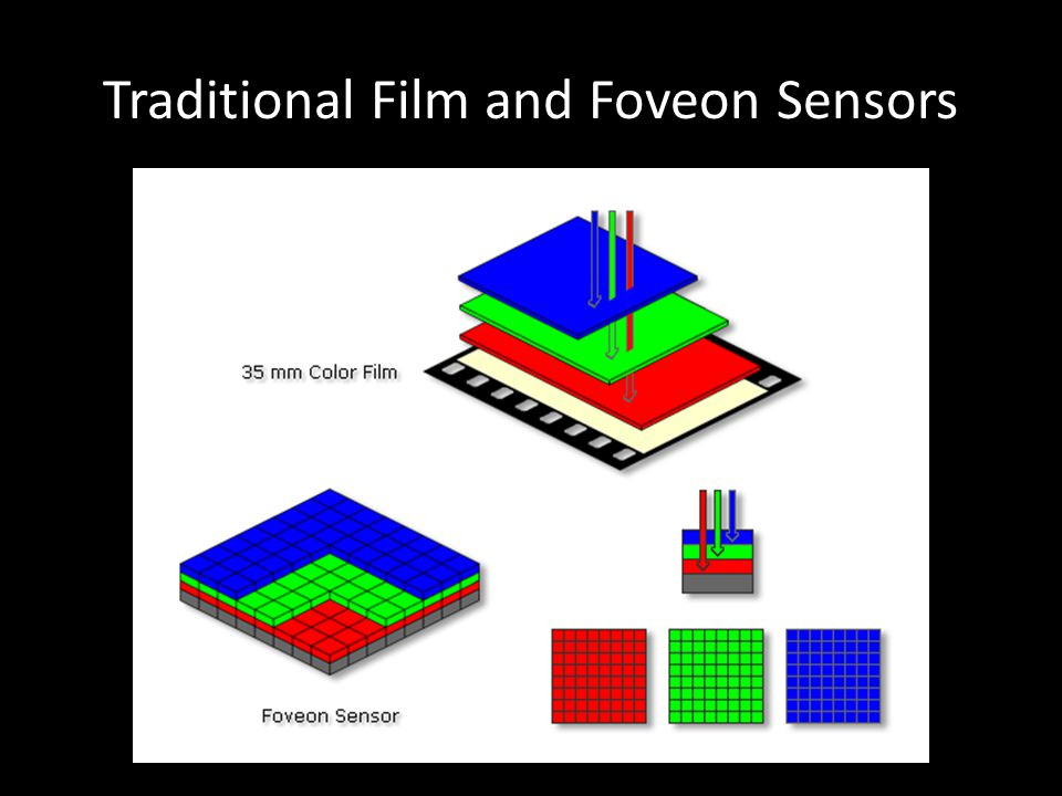 Traditional Film and Foveon Sensors
