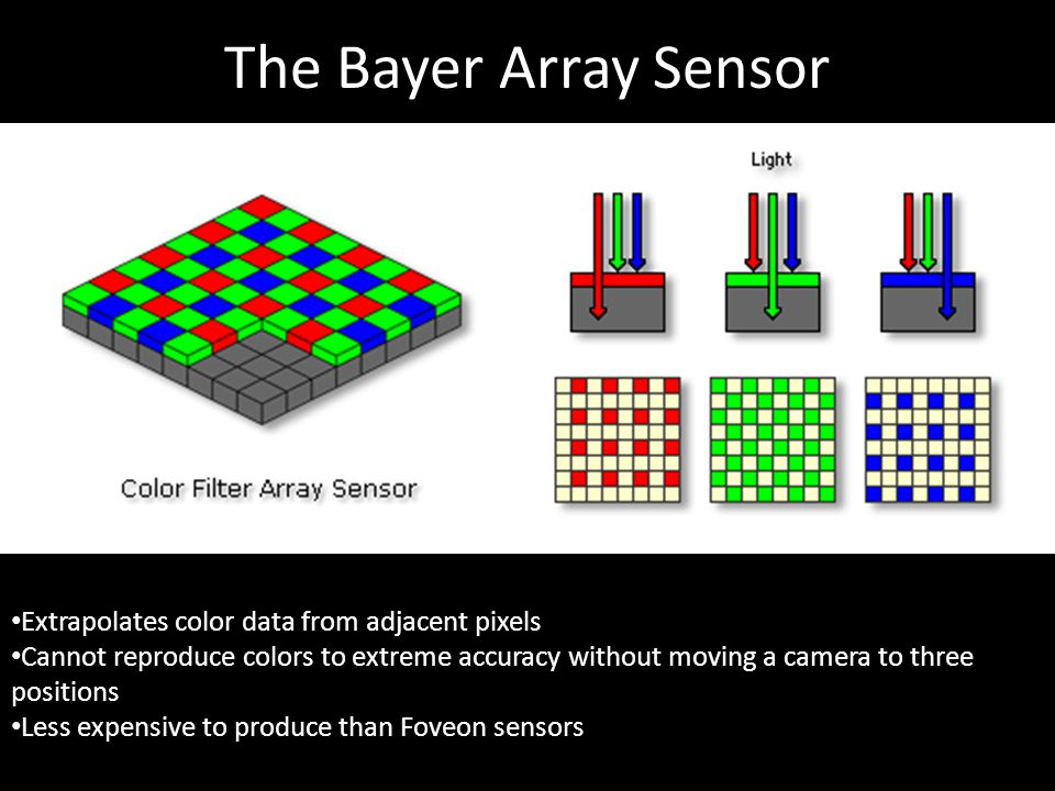 Workings of an RGB CCD sensor (and microlenses)