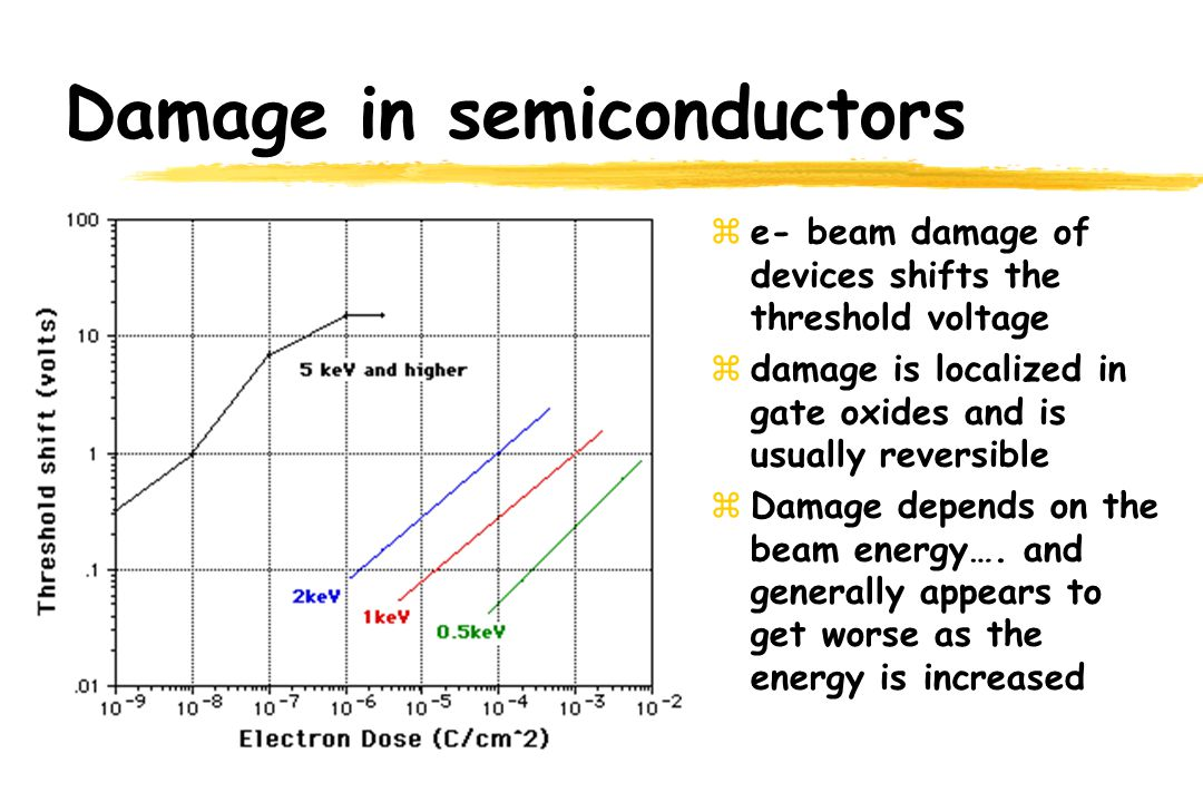 Damage in semiconductors ze- beam damage of devices shifts the threshold voltage zdamage is localized in gate oxides and is usually reversible zDamage depends on the beam energy….