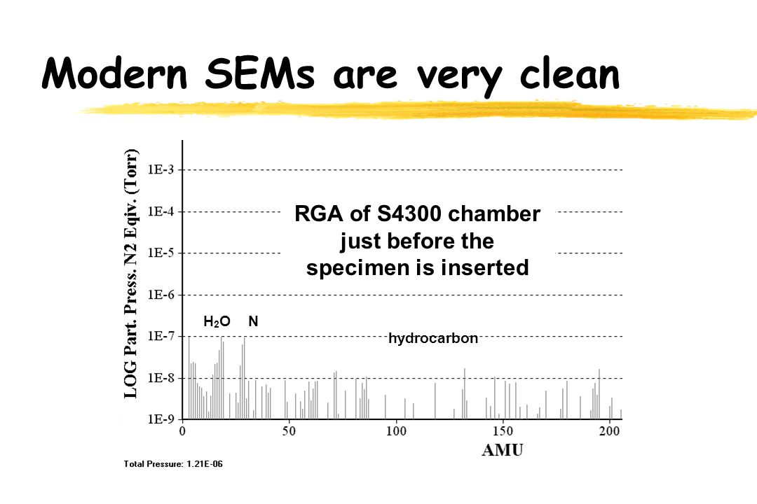 Modern SEMs are very clean RGA of S4300 chamber just before the specimen is inserted H2OH2ON hydrocarbon