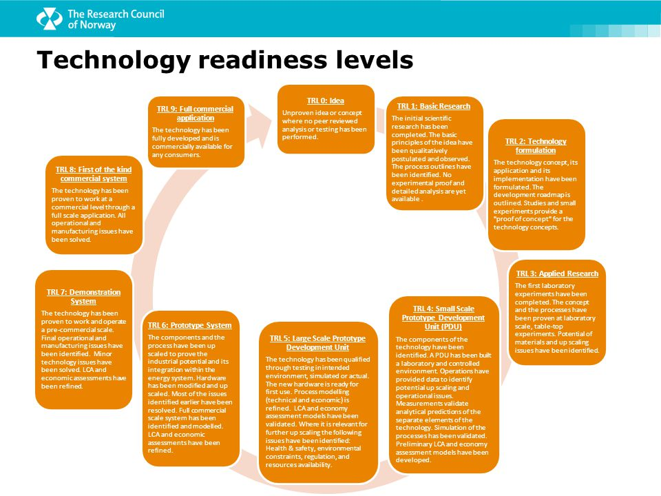 Technology readiness levels TRL 0: Idea Unproven idea or concept where no peer reviewed analysis or testing has been performed. TRL 1: Basic Research