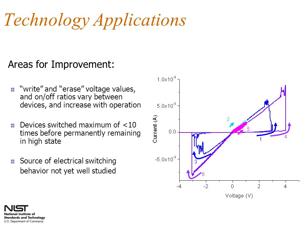 Technology Applications Areas for Improvement: write and erase voltage values, and on/off ratios vary between devices, and increase with operation Devices switched maximum of <10 times before permanently remaining in high state Source of electrical switching behavior not yet well studied 1 2 3 4 5 6