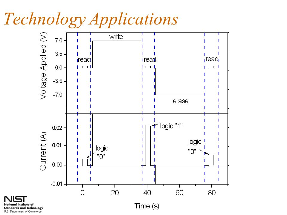 Potential Applications : The Missing Piece for the Realization of Flexible Electronics Display Sensors Logic (computing) Memory (Low Power, Re-Writeable)