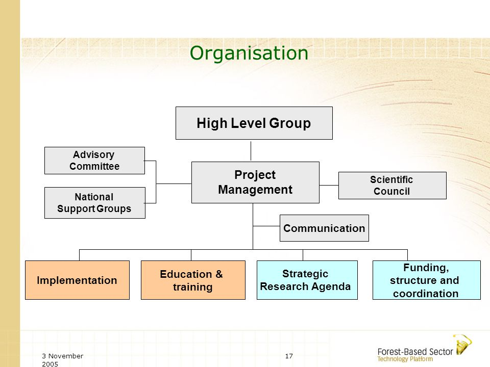 3 November 2005 17 Organisation High Level Group Project Management Advisory Committee National Support Groups Scientific Council Education & training Funding, structure and coordination Strategic Research Agenda Communication Implementation