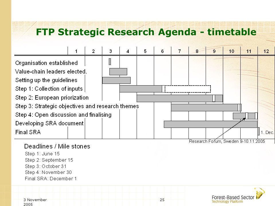 3 November 2005 25 FTP Strategic Research Agenda - timetable