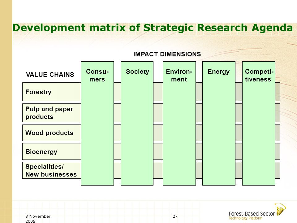 3 November 2005 27 Specialities/ New businesses Forestry Pulp and paper products Wood products Bioenergy EnergyCompeti- tiveness Consu- mers SocietyEnviron- ment VALUE CHAINS IMPACT DIMENSIONS Development matrix of Strategic Research Agenda