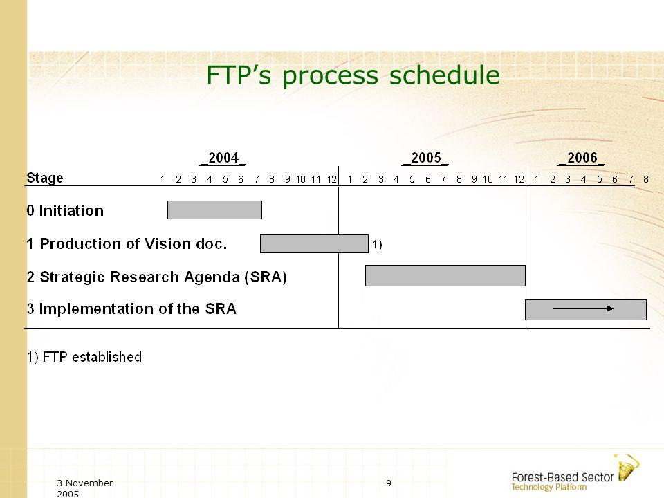 3 November 2005 9 FTPs process schedule