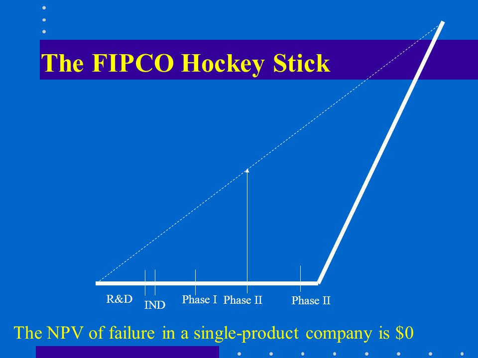 The FIPCO Hockey Stick R&D IND Phase I Phase II The NPV of failure in a single-product company is $0