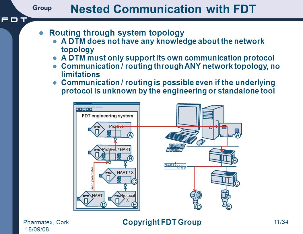 11/34 Pharmatex, Cork 18/09/08 Copyright FDT Group Nested Communication with FDT Routing through system topology A DTM does not have any knowledge abo