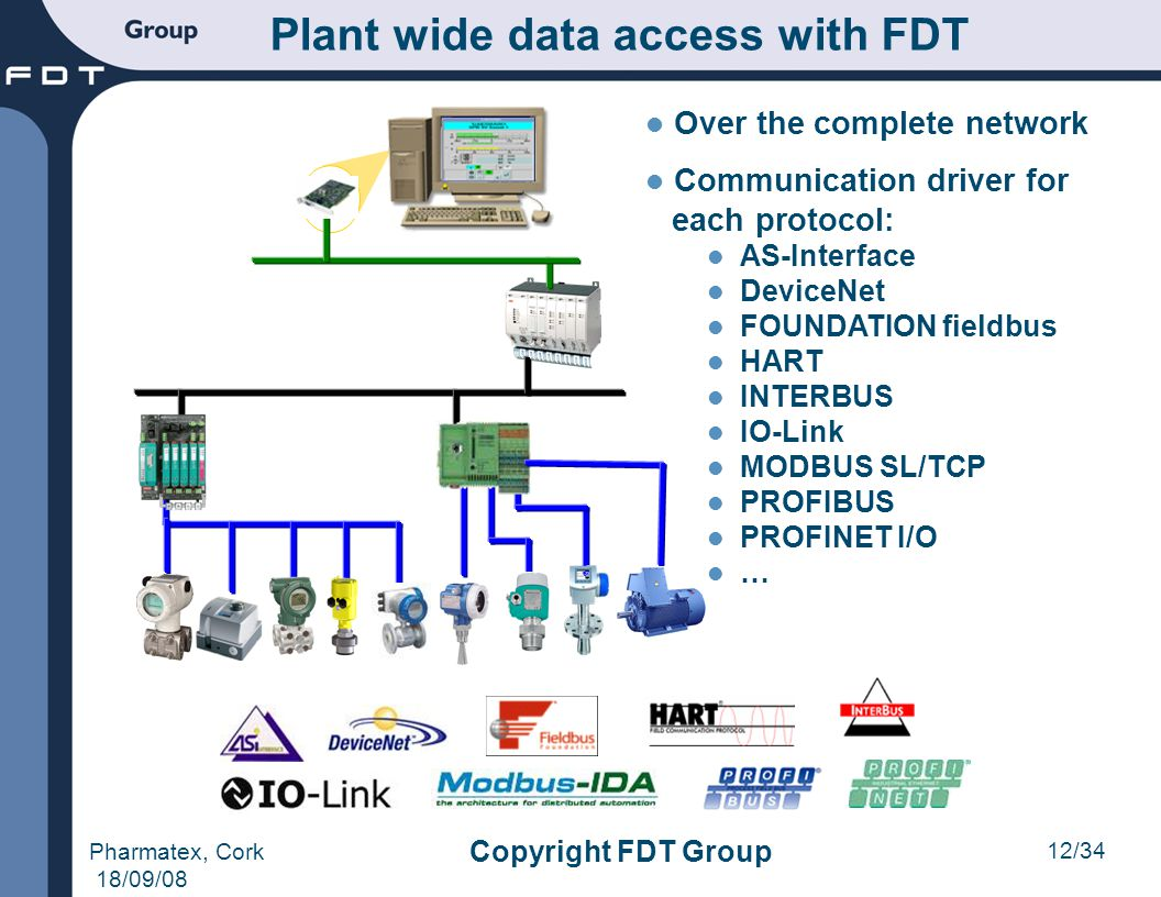 12/34 Pharmatex, Cork 18/09/08 Copyright FDT Group Plant wide data access with FDT Over the complete network Communication driver for each protocol: A