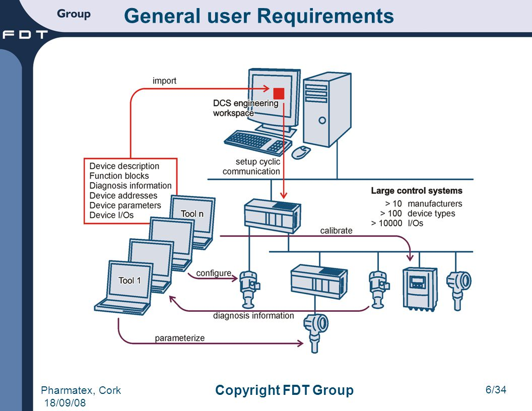 6/34 Pharmatex, Cork 18/09/08 Copyright FDT Group General user Requirements