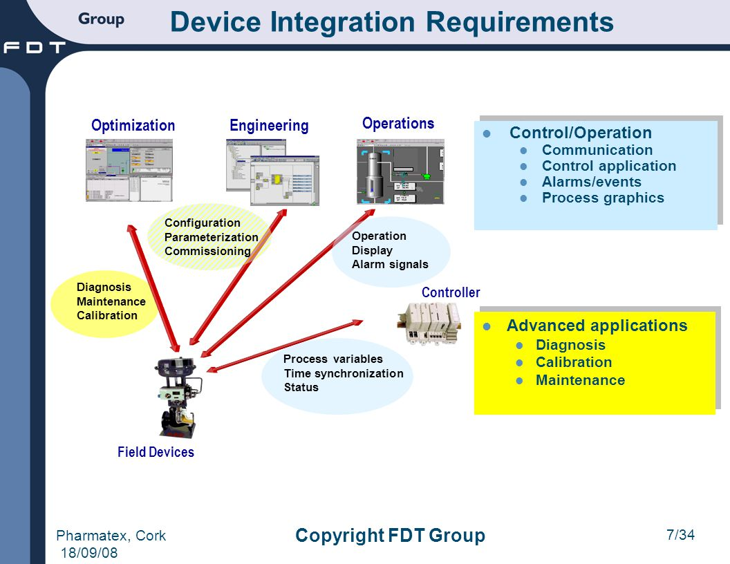 7/34 Pharmatex, Cork 18/09/08 Copyright FDT Group Control/Operation Communication Control application Alarms/events Process graphics Control/Operation
