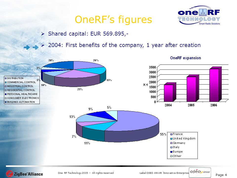 Page 4 One RF Technology 2005 - All rights reservedLabel OSEO ANVAR Innovative Enterprise Shared capital: EUR 569.895,- 2004: First benefits of the company, 1 year after creation OneRFs figures