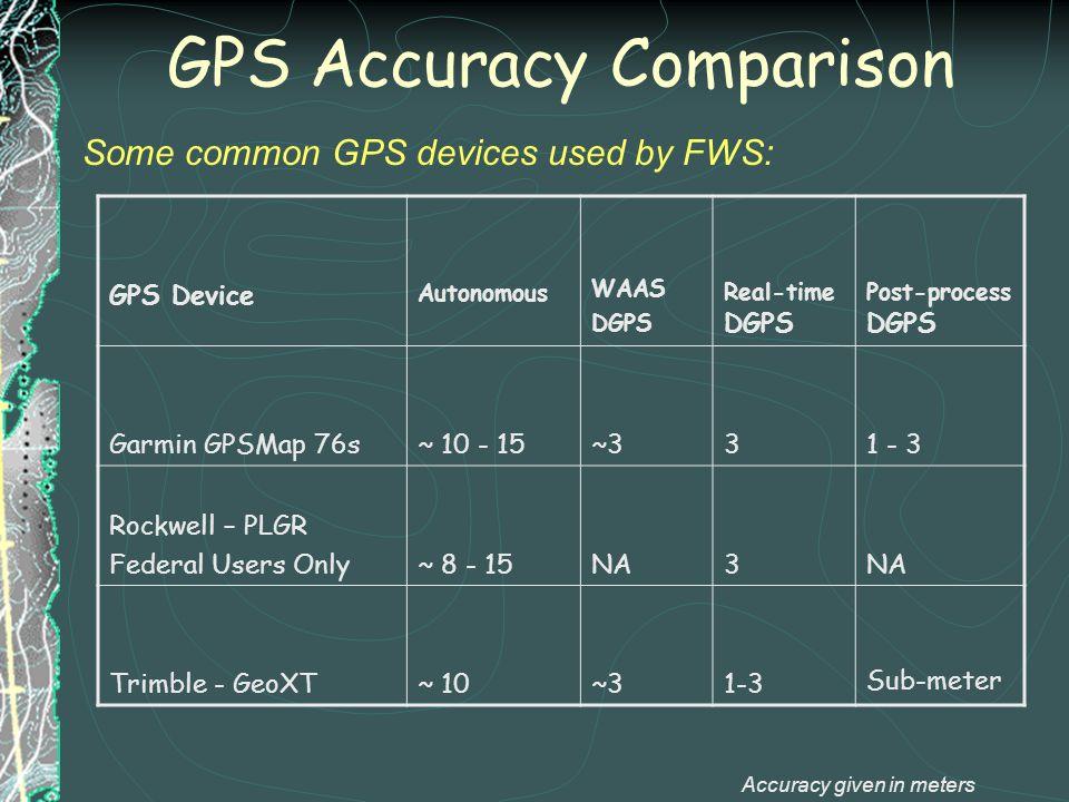 GPS Accuracy Comparison GPS Device Autonomous WAAS DGPS Real-time DGPS Post-process DGPS Garmin GPSMap 76s~ 10 - 15~331 - 3 Rockwell – PLGR Federal Us