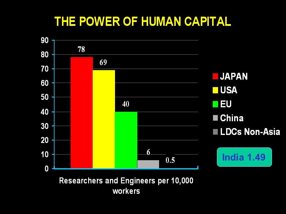 India 1.49