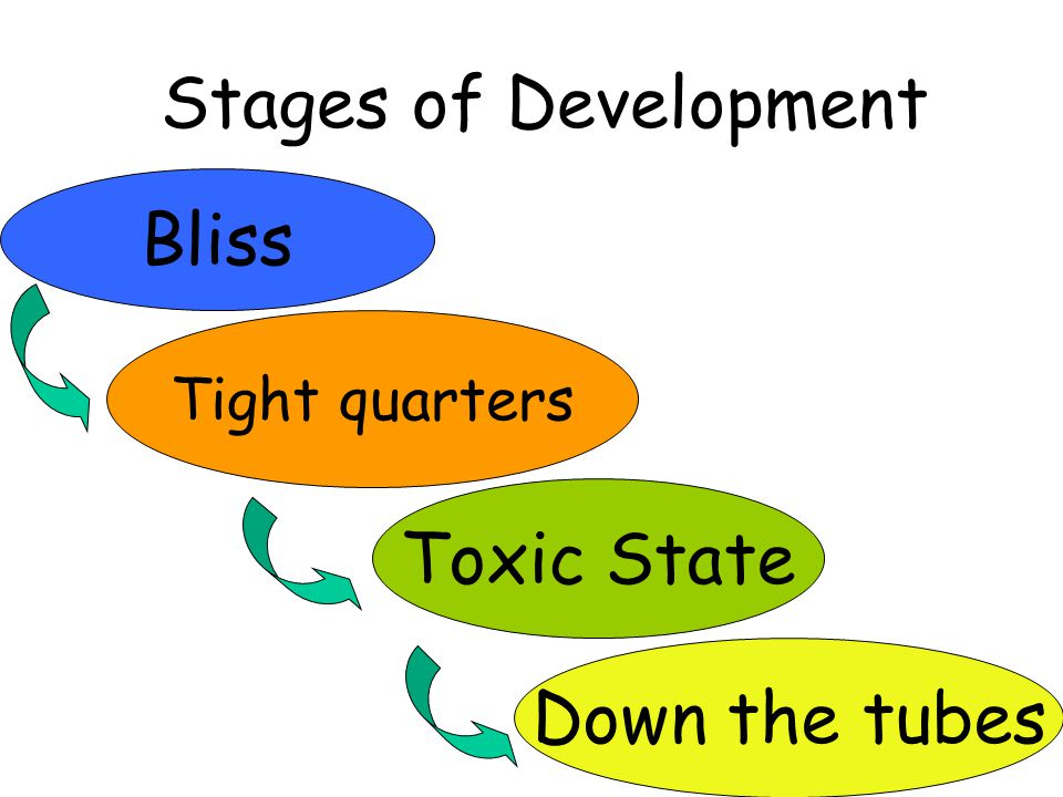 Stages of Development Bliss Tight quarters Toxic State Down the tubes
