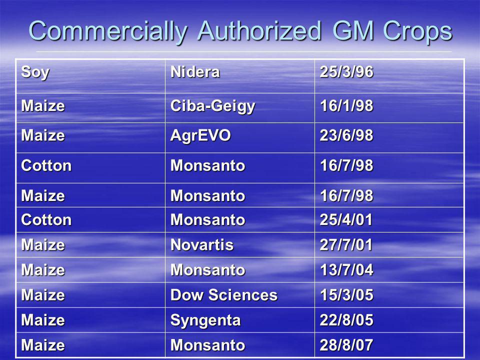 Commercially Authorized GM Crops SoyNidera25/3/96 MaizeCiba-Geigy16/1/98 MaizeAgrEVO23/6/98 CottonMonsanto16/7/98 MaizeMonsanto16/7/98 CottonMonsanto25/4/01 MaizeNovartis27/7/01 MaizeMonsanto13/7/04 Maize Dow Sciences 15/3/05 MaizeSyngenta22/8/05 MaizeMonsanto28/8/07