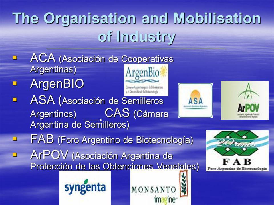 The Organisation and Mobilisation of Industry ACA (Asociación de Cooperativas Argentinas) ACA (Asociación de Cooperativas Argentinas) ArgenBIO ArgenBIO ASA ( Asociación de Semilleros Argentinos) CAS (Cámara Argentina de Semilleros) ASA ( Asociación de Semilleros Argentinos) CAS (Cámara Argentina de Semilleros) FAB (Foro Argentino de Biotecnología) FAB (Foro Argentino de Biotecnología) ArPOV (Asociación Argentina de Protección de las Obtenciones Vegetales) ArPOV (Asociación Argentina de Protección de las Obtenciones Vegetales)