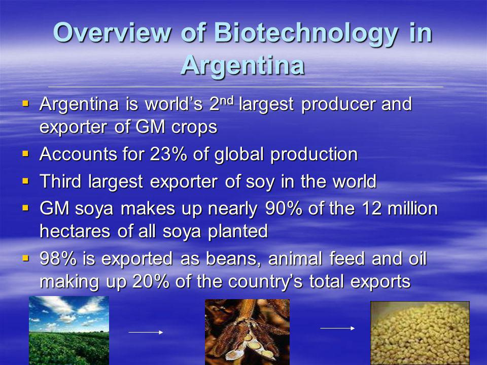Overview of Biotechnology in Argentina Argentina is worlds 2 nd largest producer and exporter of GM crops Argentina is worlds 2 nd largest producer and exporter of GM crops Accounts for 23% of global production Accounts for 23% of global production Third largest exporter of soy in the world Third largest exporter of soy in the world GM soya makes up nearly 90% of the 12 million hectares of all soya planted GM soya makes up nearly 90% of the 12 million hectares of all soya planted 98% is exported as beans, animal feed and oil making up 20% of the countrys total exports 98% is exported as beans, animal feed and oil making up 20% of the countrys total exports