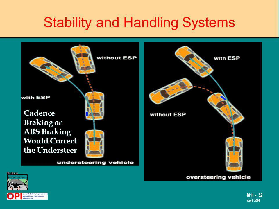 The Road to Skilled Driving M11 - 32 April 2006 Stability and Handling Systems Cadence Braking or ABS Braking Would Correct the Understeer